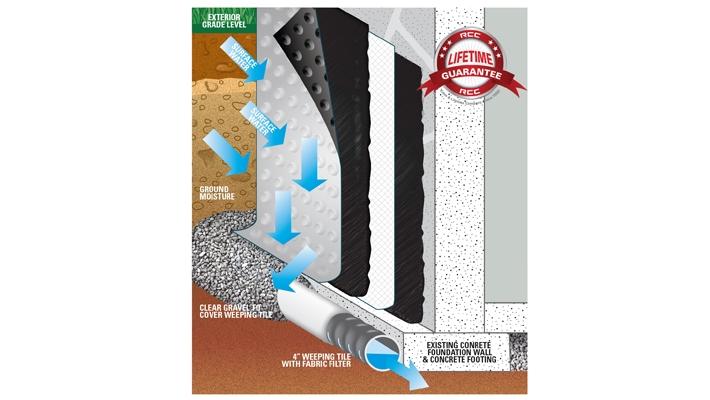 Exterior Waterproofing External, Waterproofing New Basement Walls